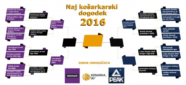 naj-dogodek-kosarka-2016PEAK TELEMACH_12.krog
