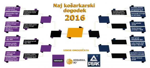 naj-dogodek-kosarka-2016PEAK TELEMACH_6.krog