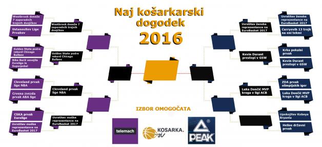 naj-dogodek-kosarka-2016PEAK TELEMACH_8.krog