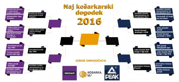 naj-dogodek-kosarka-2016PEAK TELEMACH_9.krog