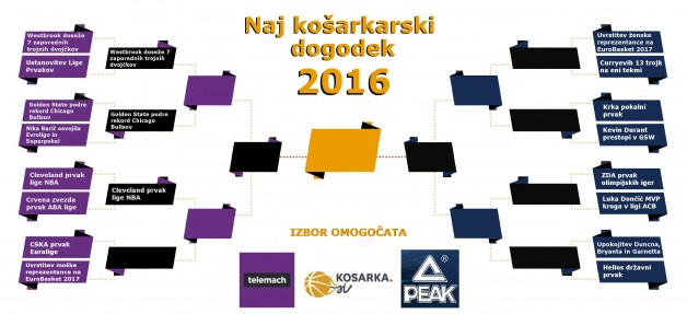 naj-dogodek-kosarka-2016PEAK TELEMACH_4.krog
